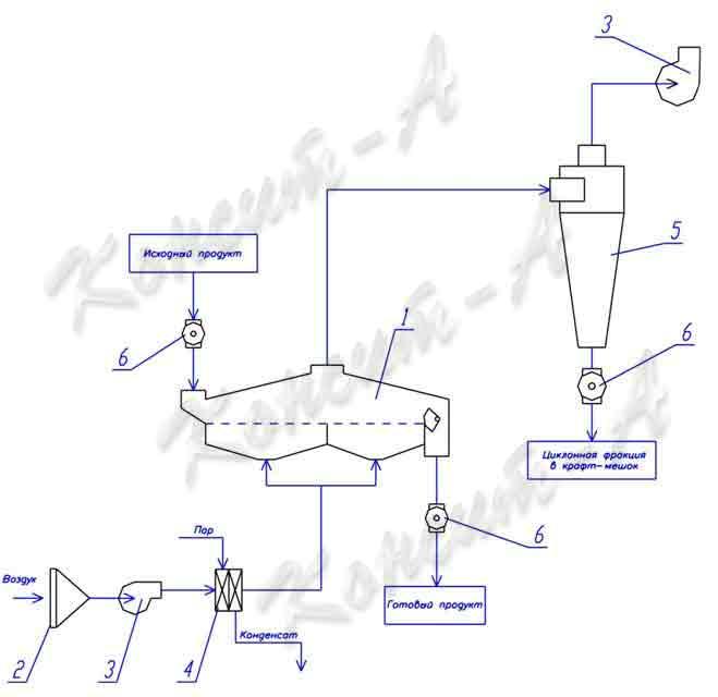 Аппаратурно-технологическая схема обвязки вибрационной конвективной сушилки